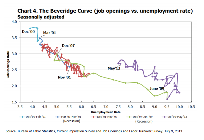 JOLTS beveridge curve