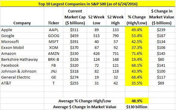 The Market Value Fluctuations of the 10 Largest Companies