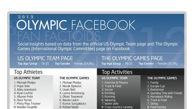 What Facebook Reveals About Olympics Fans [INFOGRAPHIC]