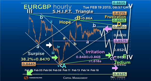 Guest_Commentary_Sentiment_Guides_EURGBP_Triangles_Ed_Matts_MarketVisionTV_body_Picture_1.png, Guest Commentary: Sentiment Guides EUR/GBP Triangles