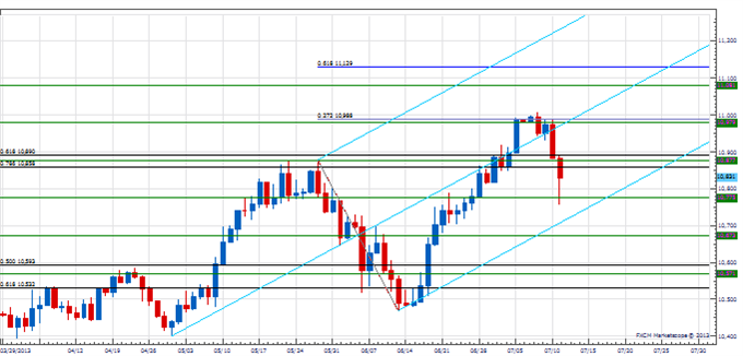 PT_USD_reaction_body_Picture_1.png, Price & Time: The USD Counter-Trend Reaction