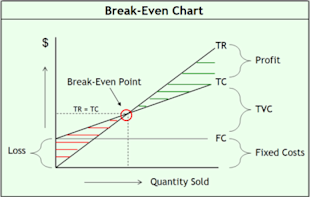 The Power of Break Even Analysis image Break Even Chart jnkxea