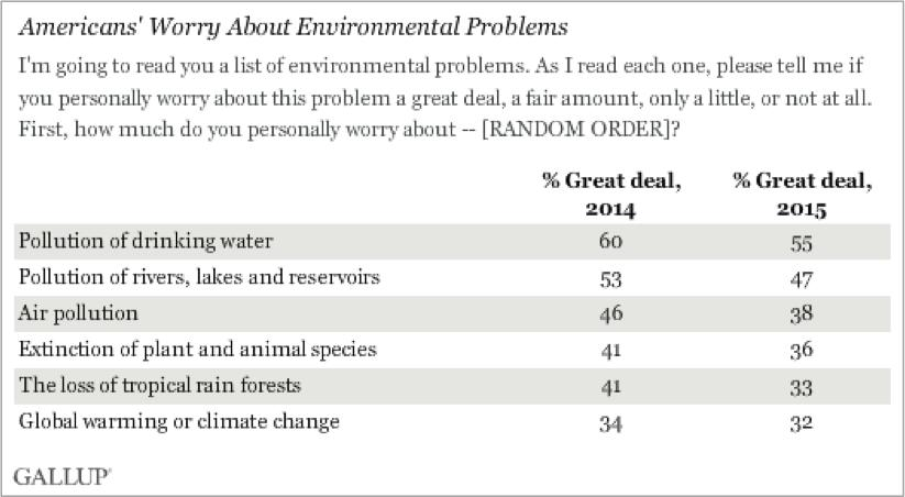 Despite Reams of Evidence, Global Warming Ranks Low on Americans' Worry List