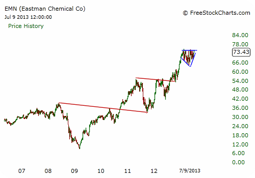 EMN Chart - Weekly