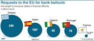 "<p>Graph showing the bank bailout requests submitted to the EU. EU leaders debate ""a big leap forward"" to strengthen their union and save the euro at a two-day summit starting Thursday, but divisions may scuttle efforts to bring the currency back from the brink.</p>"