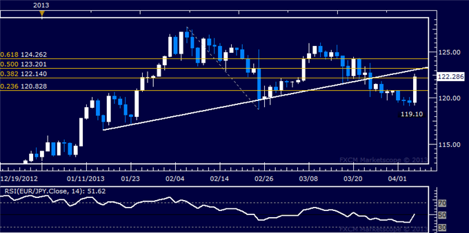 Forex_EURJPY_Technical_Analysis_04.04.2013_body_Picture_5.png, EUR/JPY Technical Analysis 04.04.2013