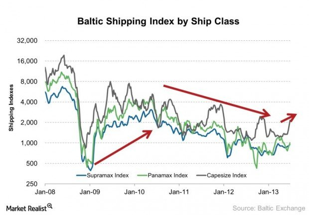 Baltic Shipping Index by Ship Class 2013-07-02