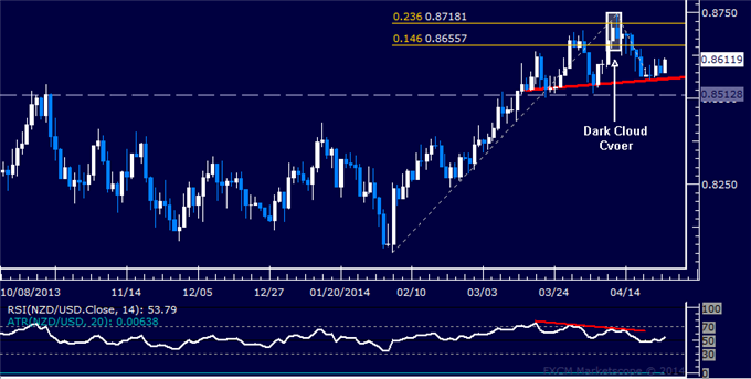 dailyclassics_nzd-usd_body_Picture_11.png, Forex: NZD/USD Technical Analysis – Support Now Above 0.82