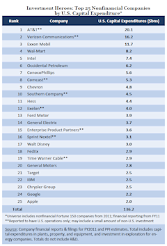PPI_Investment_Top25.PNG