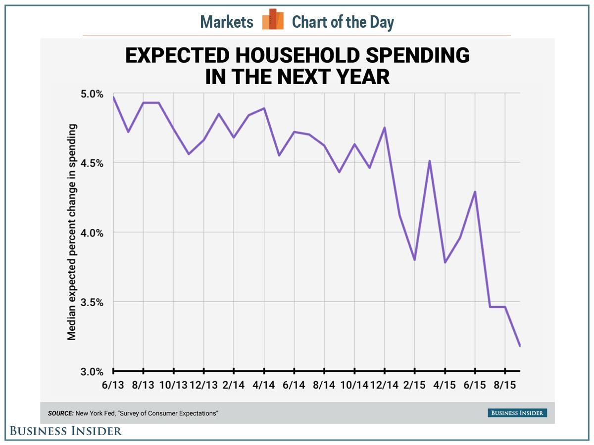 NOT GOOD: The US consumer spending story everyone's been jazzed about is fizzling out