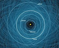 This NASA graphic shows the orbits of all the known Potentially Hazardous Asteroids (PHAs), numbering over 1,400 as of early 2013. Shown here is a close-up of the orbits overlaid on the orbits of Earth and other inner planets.