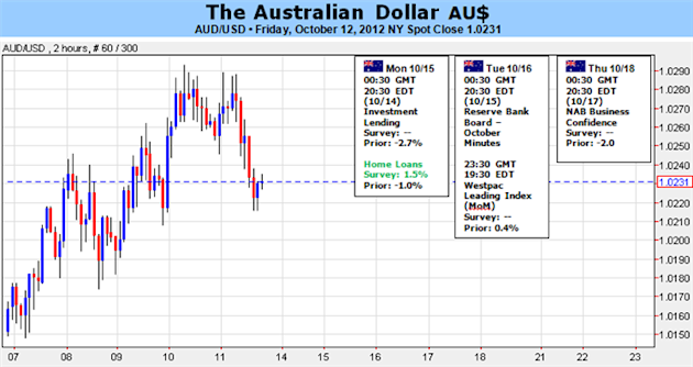 Australian_Dollar_Early_Strength_Likely_to_Fade_on_RBA_Rate_Cut_Bets_body_Picture_1.png, Australian Dollar: Early Strength Likely to Fade on RBA Rate ...
