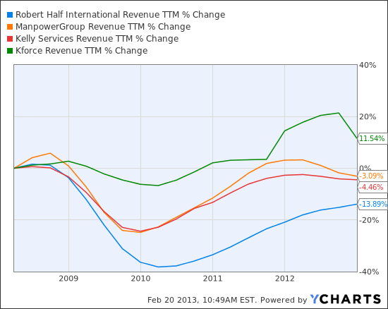 RHI Revenue TTM Chart