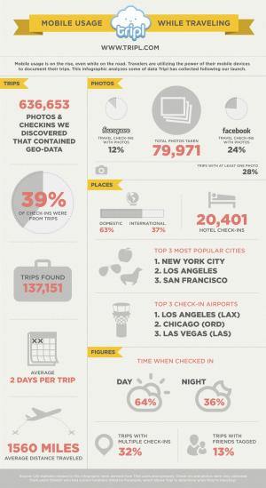Mobile Users Are Checking In as They Check Out of Town [INFOGRAPHIC]