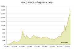 Gold_Prices_Since_1970.PNG