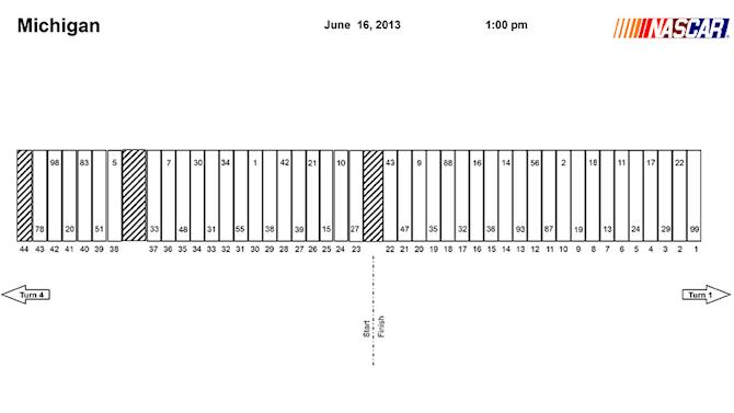 Michigan Sprint Cup pit stall assignments