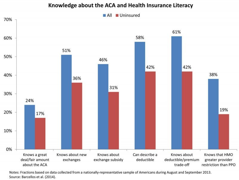 ACA Knowledge Chart