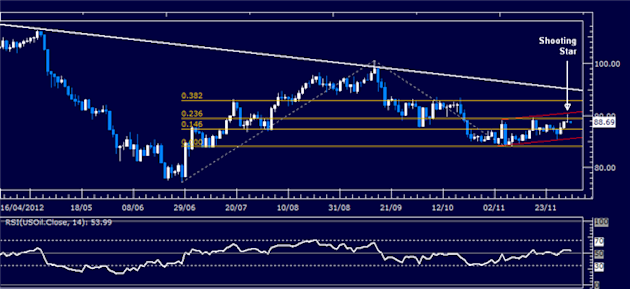 Forex_Analysis_Dollar_Breaks_Down_But_SP_500_Drop_May_Cap_Weakness_body_Picture_1.png, Forex Analysis: Dollar Breaks Down But S&P 500 Drop May Cap Wea...