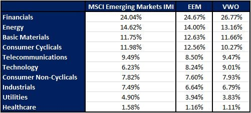 MSCI Emerging IMI