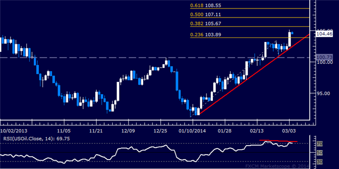 Forex_US_Dollar_Looking_for_Direction_SPX_500_Attempts_Recovery_body_Picture_8.png, Forex: US Dollar Looking for Direction, SPX 500 Attempts Recovery