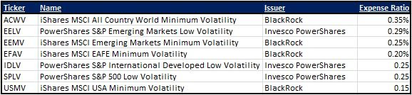 Low-Volatility Funds