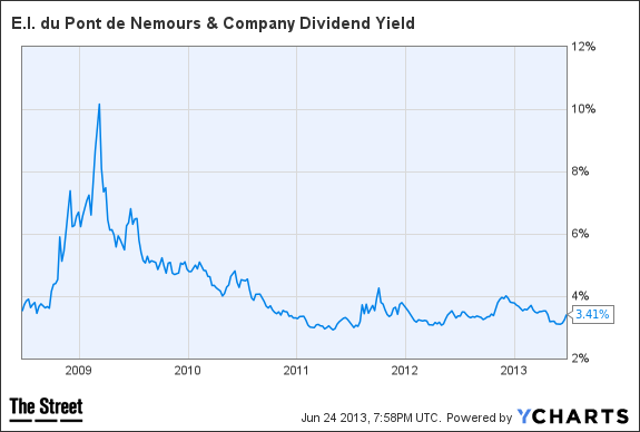 DD Dividend Yield Chart