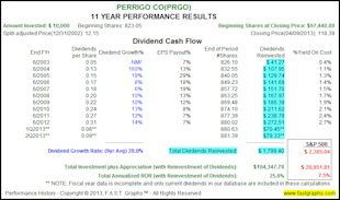 The Truth About The Impact of Dividend Reinvesting image PRGO3
