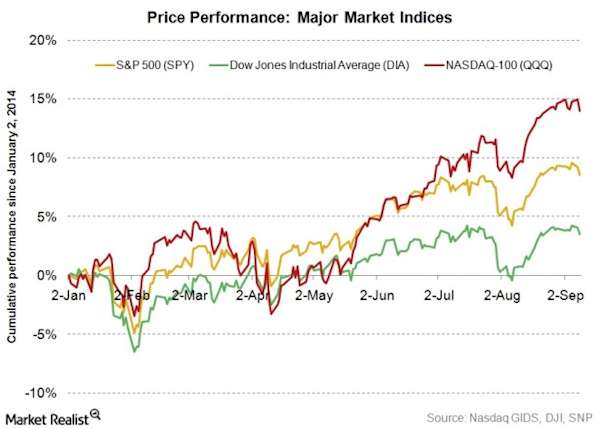 Why the NASDAQ differs from the S&P 500 and the Dow Jones - Yahoo Finance
