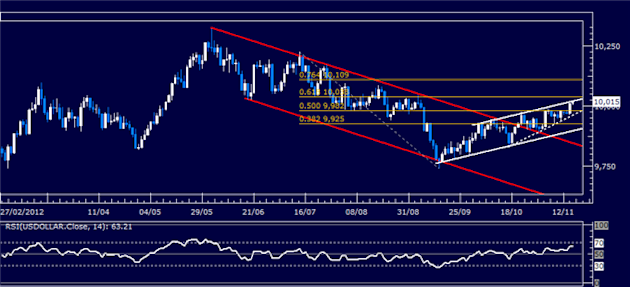Forex_Analysis_US_Dollar_Springs_Higher_as_SP_500_Sinks_Past_Support_body_Picture_5.png, Forex Analysis: US Dollar Springs Higher as S&P 500 Sinks Pas...