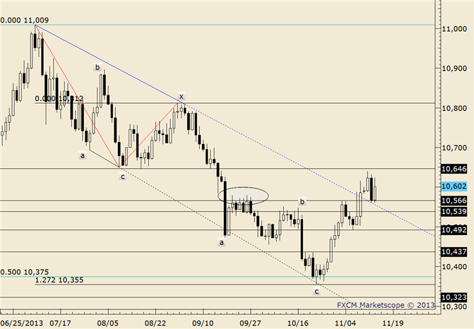 eliottWaves_us_dollar_index_body_usdollar.png, USDOLLAR Lower; Big Trendline and Channel Not Far Below