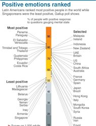 Graphic showing how countries around the world rank for positive emotions, based on a survey conducted by Gallup in 148 countries