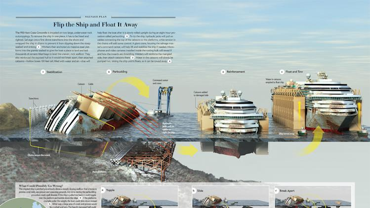 Raising the Costa Concordia Shipwreck: How Do They Do It? [Graphic]