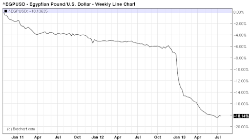 ^EGPUSD - Forex Price Chart for Egyptian Pound-U.S. Dollar