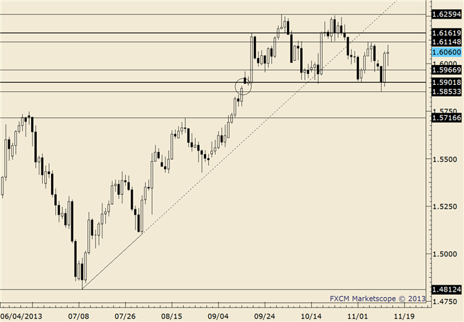 eliottWaves_gbp-usd_body_gbpusd.png, GBP/USD Responds to Fibonacci; 1.5280 Now Key Near Term