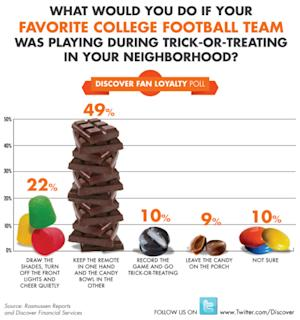Nearly Half of College Football Fans Would Keep the Remote in One Hand, Candy Bowl in the Other During Trick-or-Treating
