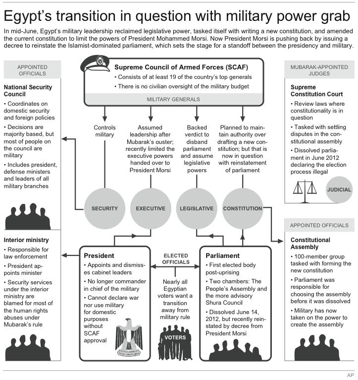 Graphic shows key bodies of Egypt's government