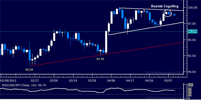 Forex_USDJPY_Technical_Analysis_05.09.2013_body_Picture_5.png, USD/JPY Technical Analysis 05.09.2013
