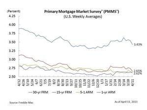 Mortgage Rates Edge Down for Second Week