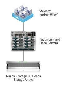 Nimble Storage SmartStack for VDI With VMware Makes Desktop Virtualization a Cost-Effective Reality for Midsized IT Organizations