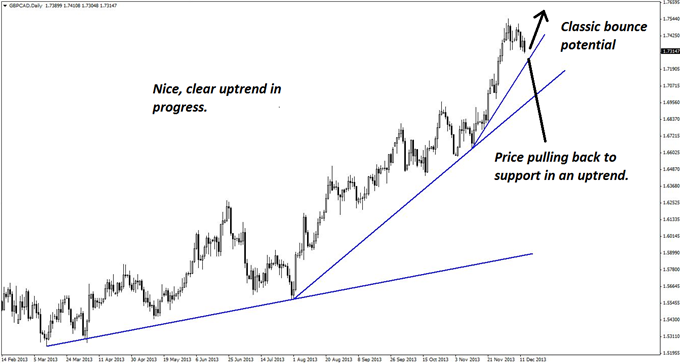 A_Near-Perfect_Buy_Set-up_in_GBPCAD_body_GuestCommentary_KayeLee_December13A_1.png, A Near-Perfect Buy Set-up in GBP/CAD