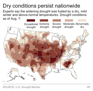 A map showing drought conditions in the U.S., current as of Aug 7, 2012.