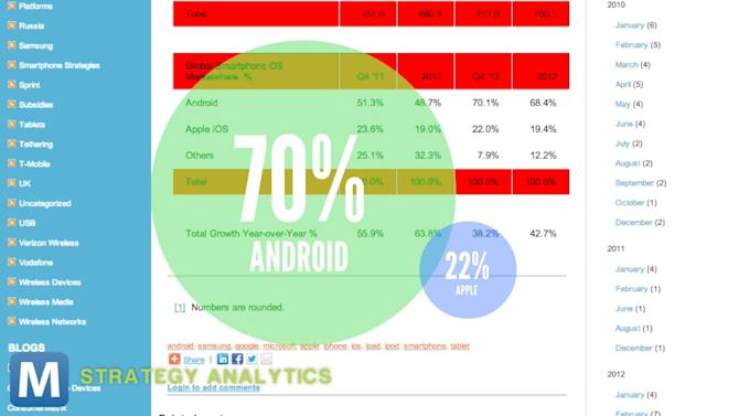 Android Tops Mobile Market in 2012