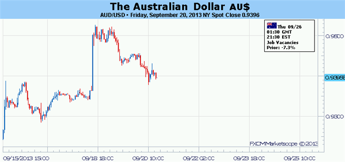 Forex_Australian_Dollar_Recovery_Faces_Evolving_Fed_QE_Speculation_body_Picture_5.png, Australian Dollar Recovery Faces Evolving Fed QE Speculation