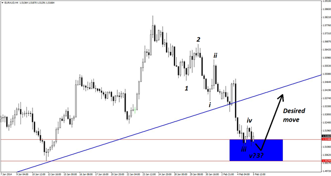 Classic_EURAUD_Trade_with_an_Elliott_Wave_Twist_body_GuestCommentary_KayeLee_February5A_2.png, Classic EUR/AUD Trade with an Elliott Wave Twist