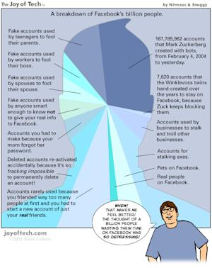 Most of Facebook's Billion Accounts Are Fake [SUNDAY COMIC]