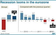 Annual and quarterly change in GDP in the eurozone