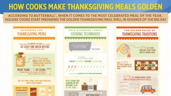 INFOGRAPHIC DISTRIBUTED FOR BUTTERBALL® - This year, Butterball® shares stats on how cooks make Thanksgiving golden by preparing early, mastering the menu and keeping traditions alive. Expert advice and golden resources are available via the new Butterball Cookbook Plus™ app, Facebook, Twitter, Pinterest, Butterball.com and 1-800-BUTTERBALL. (Butterball® via AP Images)