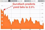 gundlach rate prediction