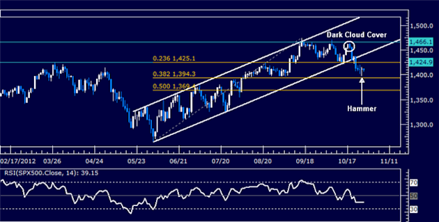Forex_Analysis_Dollar_Waits_for_Catalyst_as_SP_500_Hints_at_Rebound