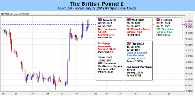 As_Economy_Stumbles_British_Pound_to_Fall_with_It_body_Picture_5.png, As Economy Stumbles, British Pound to Fall with It